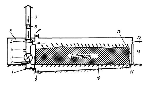 Схема камеры для термической обработки субстрата в массе (навалом) - продольный разрез:1 - электронагреватель; 2...
